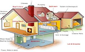 Home Inspectors in Ashburn
